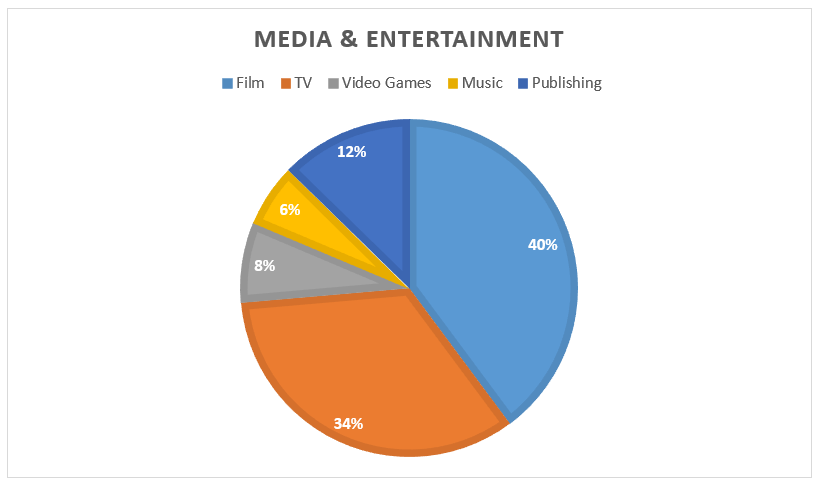 Media & Entertainment industry Graph