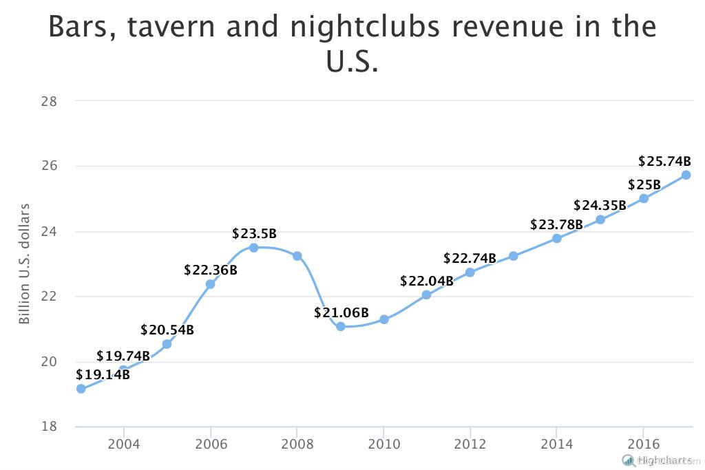 Bars & Night Club Revenue- Graph