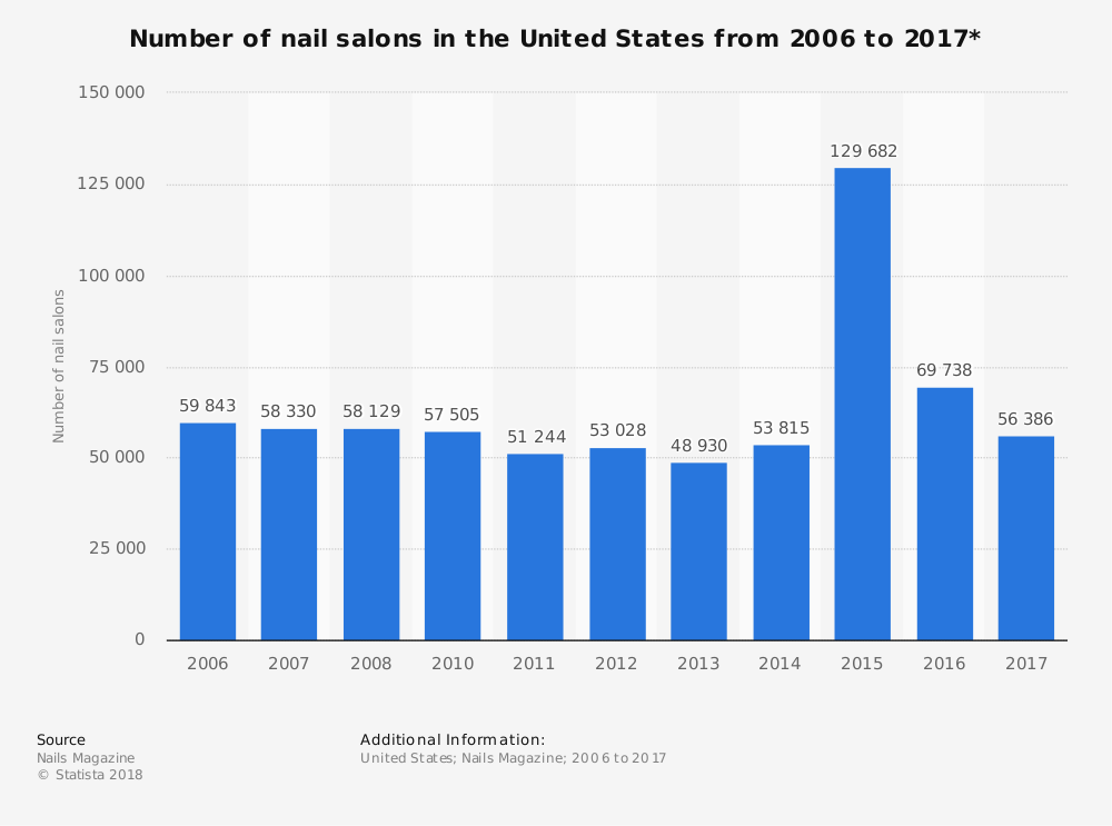Nails Saloon Graph