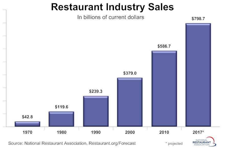 Restaurant Industry Sales - Bar Graph