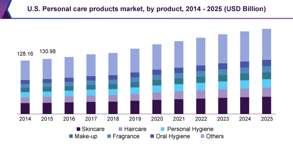 Skin Care Products - Trend Graph